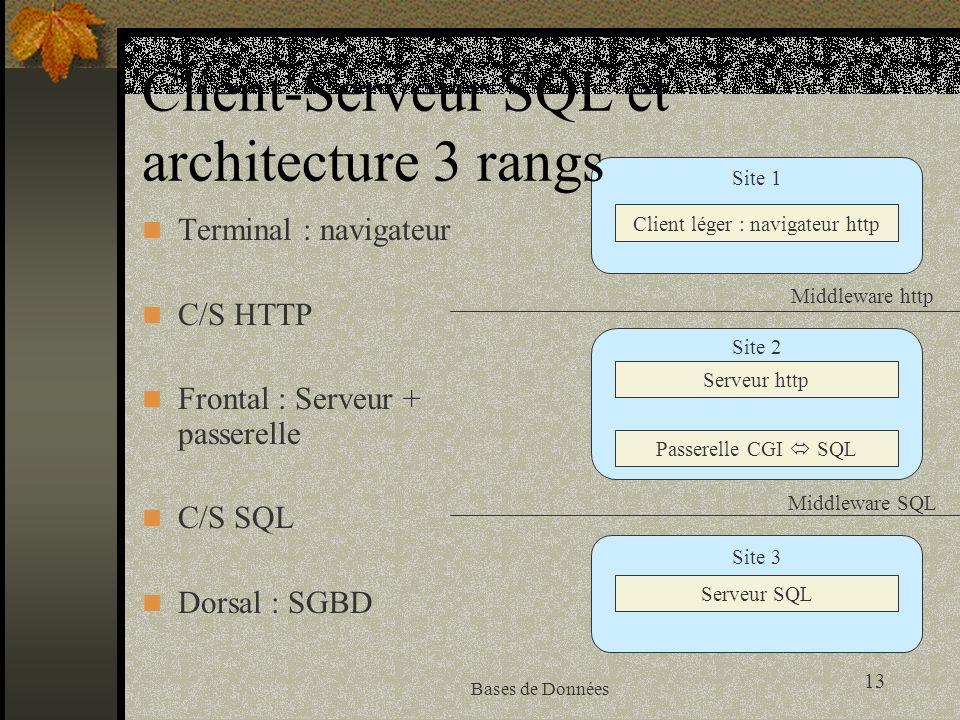 13 Bases de Données Client-Serveur SQL et architecture 3 rangs Terminal : navigateur C/S HTTP Frontal : Serveur + passerelle C/S SQL Dorsal : SGBD Client léger : navigateur http Serveur http Passerelle CGI SQL Serveur SQL Middleware http Middleware SQL Site 1 Site 2 Site 3