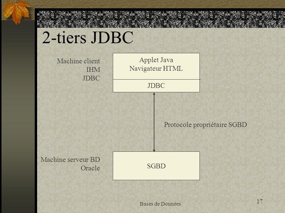 17 Bases de Données 2-tiers JDBC Applet Java Navigateur HTML JDBC SGBD Protocole propriétaire SGBD Machine client IHM JDBC Machine serveur BD Oracle