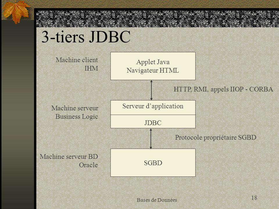18 Bases de Données 3-tiers JDBC Applet Java Navigateur HTML Serveur dapplication JDBC SGBD HTTP, RMI, appels IIOP - CORBA Protocole propriétaire SGBD Machine client IHM Machine serveur Business Logic Machine serveur BD Oracle
