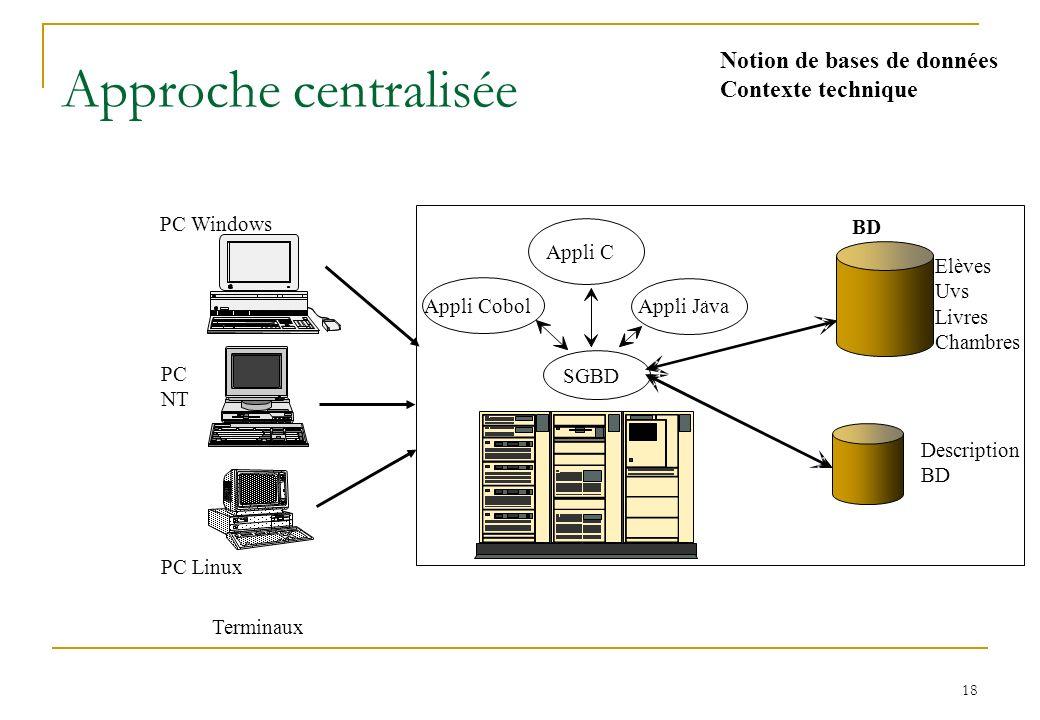 18 Approche centralisée Terminaux PC Windows PC Linux PC NT Appli C Appli Java Appli Cobol SGBD Elèves Uvs Livres Chambres Description BD Notion de bases de données Contexte technique