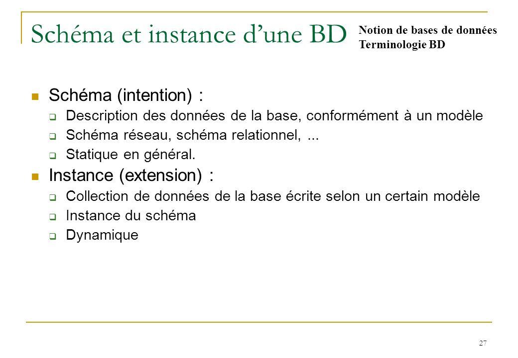 27 Schéma et instance dune BD Schéma (intention) : Description des données de la base, conformément à un modèle Schéma réseau, schéma relationnel,...