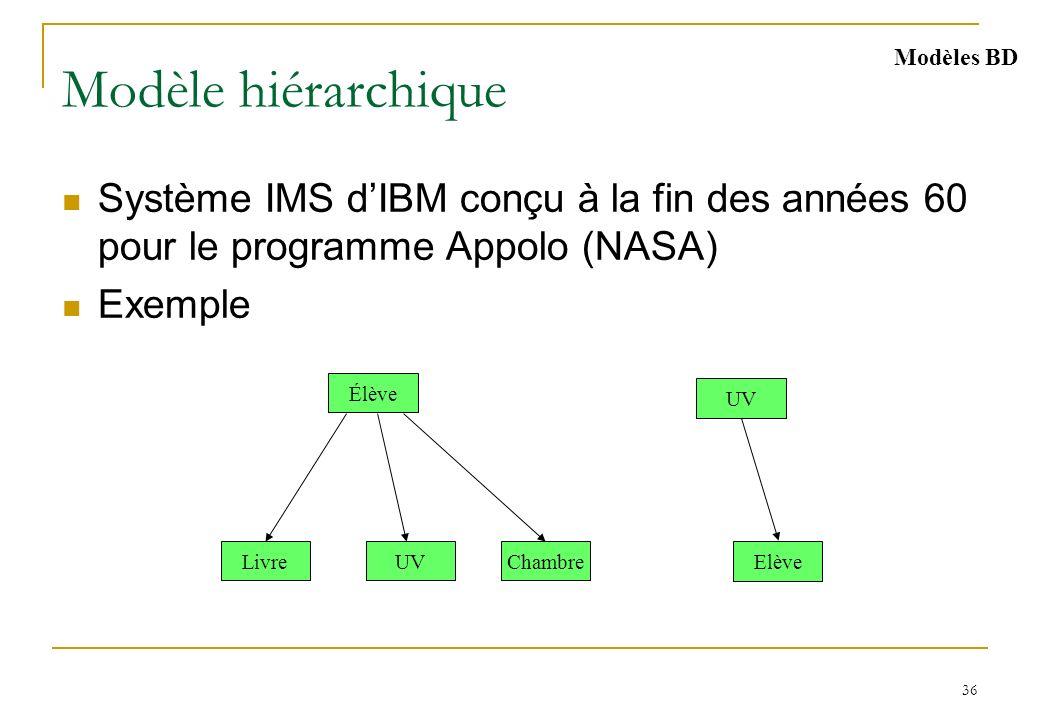 36 Modèle hiérarchique Système IMS dIBM conçu à la fin des années 60 pour le programme Appolo (NASA) Exemple UV Élève ChambreLivre Elève UV Modèles BD