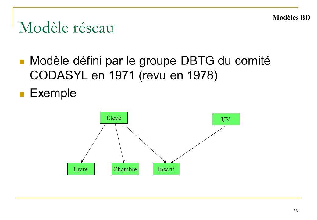38 Modèle réseau Modèle défini par le groupe DBTG du comité CODASYL en 1971 (revu en 1978) Exemple Modèles BD Chambre Élève InscritLivre UV