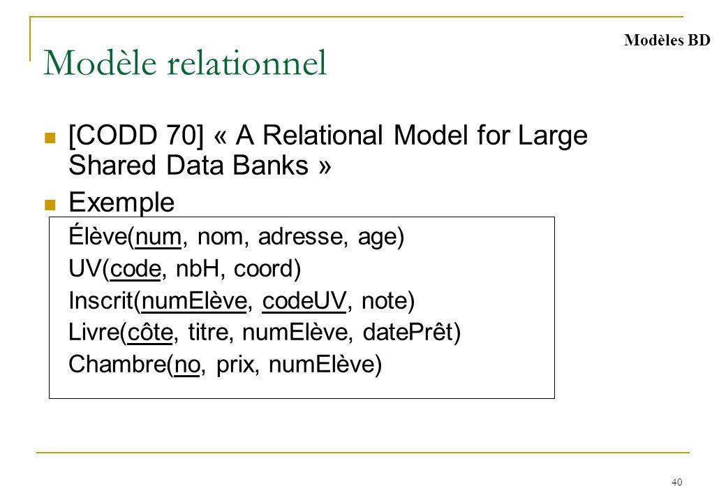 40 Modèle relationnel [CODD 70] « A Relational Model for Large Shared Data Banks » Exemple Élève(num, nom, adresse, age) UV(code, nbH, coord) Inscrit(numElève, codeUV, note) Livre(côte, titre, numElève, datePrêt) Chambre(no, prix, numElève) Modèles BD