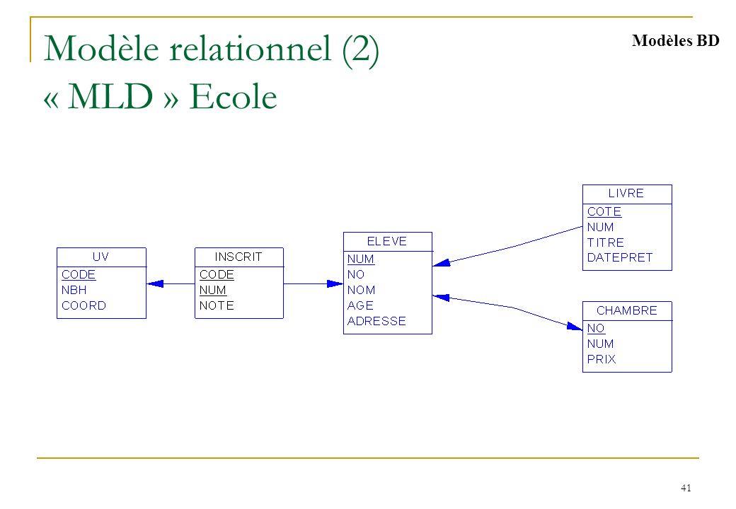 41 Modèle relationnel (2) « MLD » Ecole Modèles BD