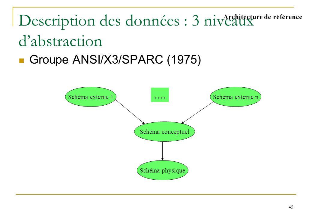 45 Description des données : 3 niveaux dabstraction Groupe ANSI/X3/SPARC (1975) Schéma externe 1Schéma externe n Schéma conceptuel Schéma physique ….