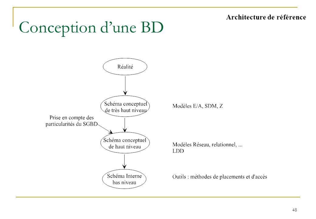 48 Conception dune BD Architecture de référence