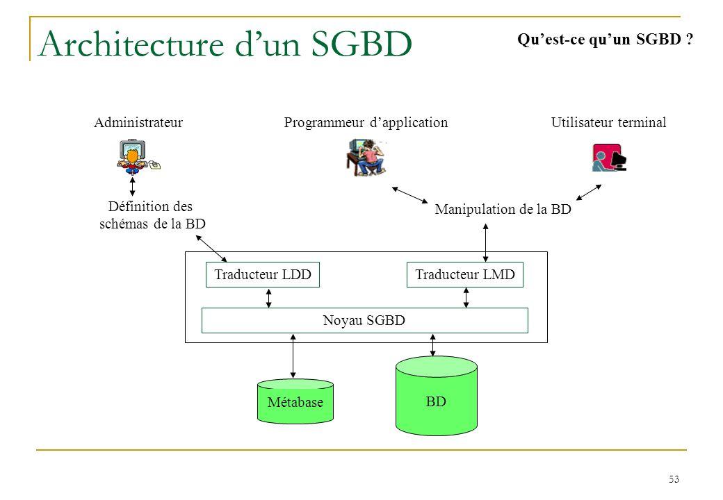 53 Architecture dun SGBD Quest-ce quun SGBD .