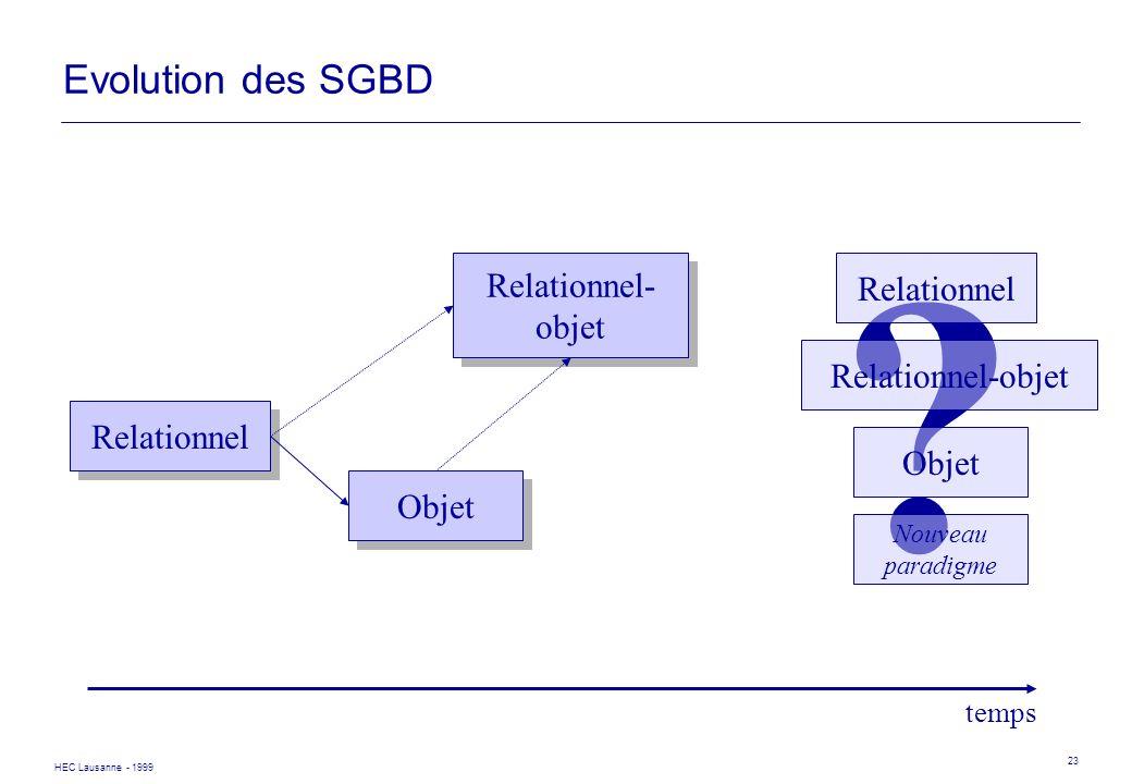 HEC Lausanne - 1999 23 Evolution des SGBD Relationnel Objet temps Relationnel- objet Relationnel- objet ? Objet Relationnel-objet Relationnel Nouveau