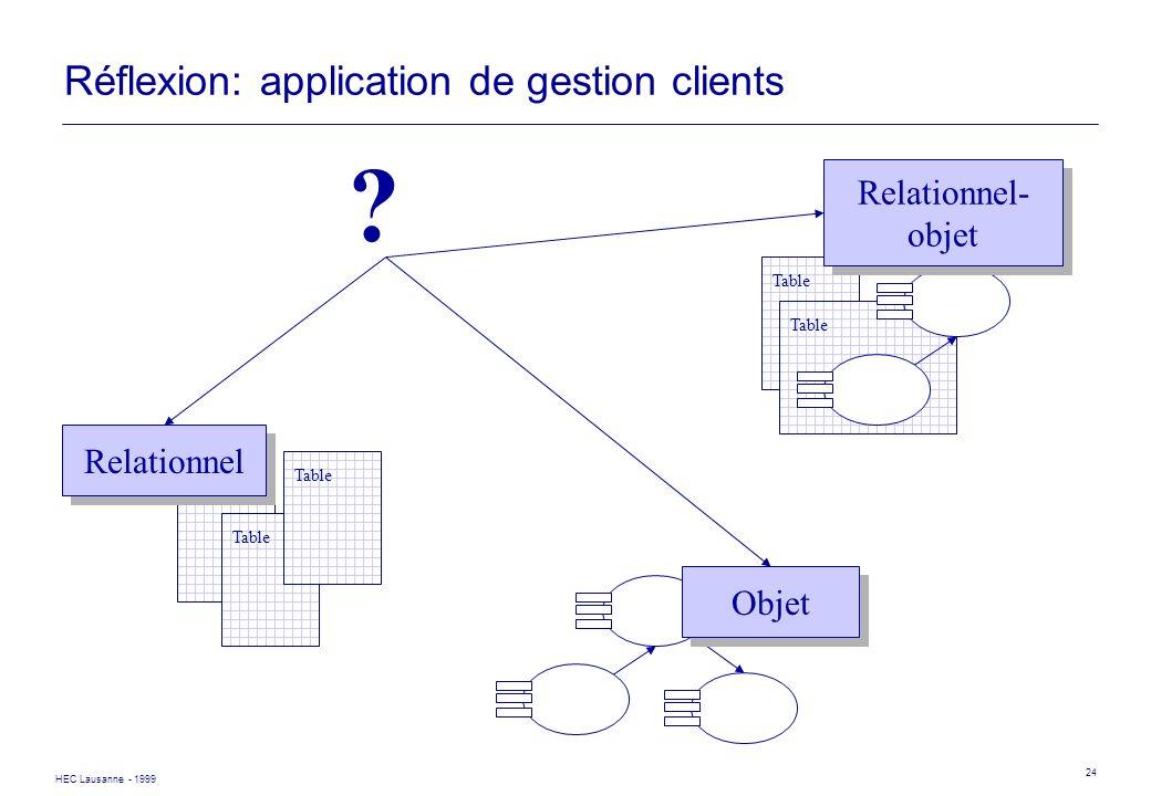 HEC Lausanne - 1999 24 Réflexion: application de gestion clients ? Table Relationnel Objet Table Relationnel- objet Relationnel- objet