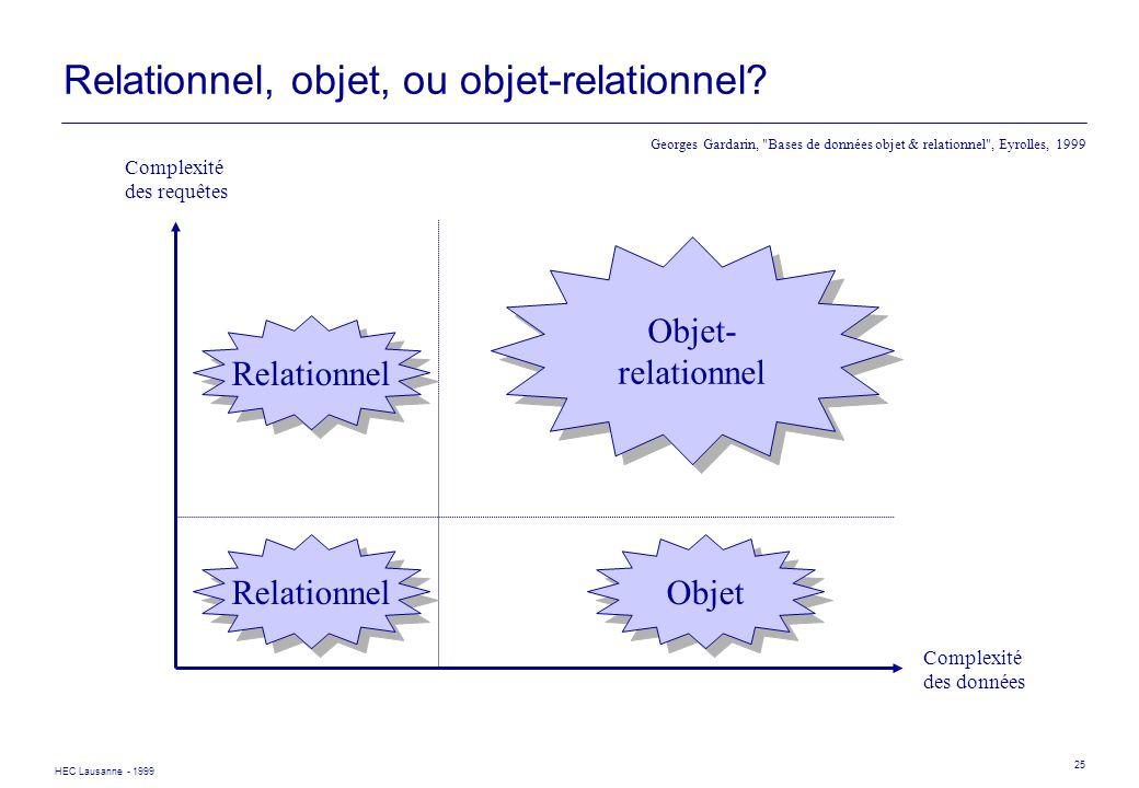HEC Lausanne - 1999 25 Relationnel, objet, ou objet-relationnel? Complexité des données Complexité des requêtes Relationnel Objet- relationnel Objet-