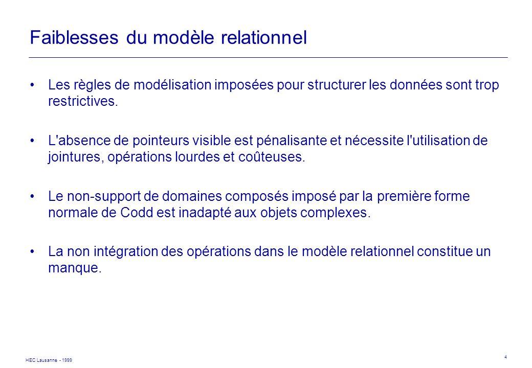 HEC Lausanne - 1999 4 Faiblesses du modèle relationnel Les règles de modélisation imposées pour structurer les données sont trop restrictives. L'absen