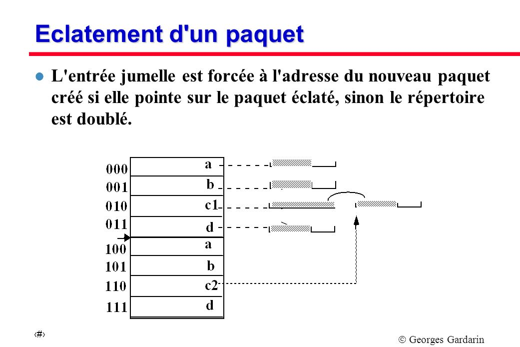 Georges Gardarin 25 Eclatement d un paquet l L entrée jumelle est forcée à l adresse du nouveau paquet créé si elle pointe sur le paquet éclaté, sinon le répertoire est doublé.
