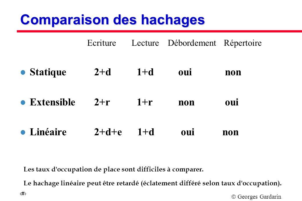 Georges Gardarin 30 Les taux d occupation de place sont difficiles à comparer.