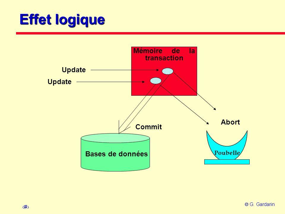 10 G. Gardarin Effet logique Mémoire de la transaction Update Commit Abort Bases de données Poubelle