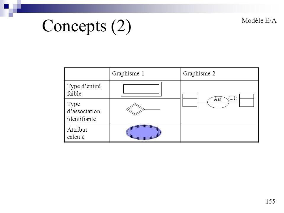 155 Concepts (2) Modèle E/A Graphisme 1Graphisme 2 Type dentité faible Type dassociation identifiante Attribut calculé Ass (1,1)