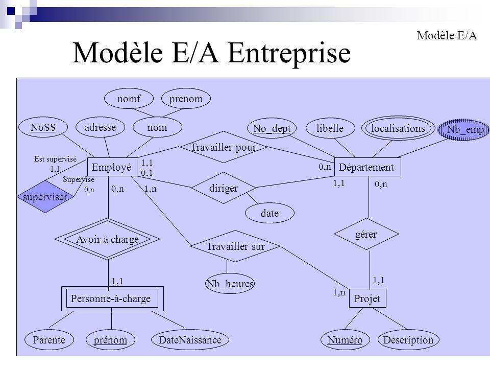 156 Modèle E/A Entreprise Modèle E/A Employé nomadresseNoSS nomfprenom Personne-à-chargeProjet Département Nb_heures No_deptlibelle NuméroDescriptionp