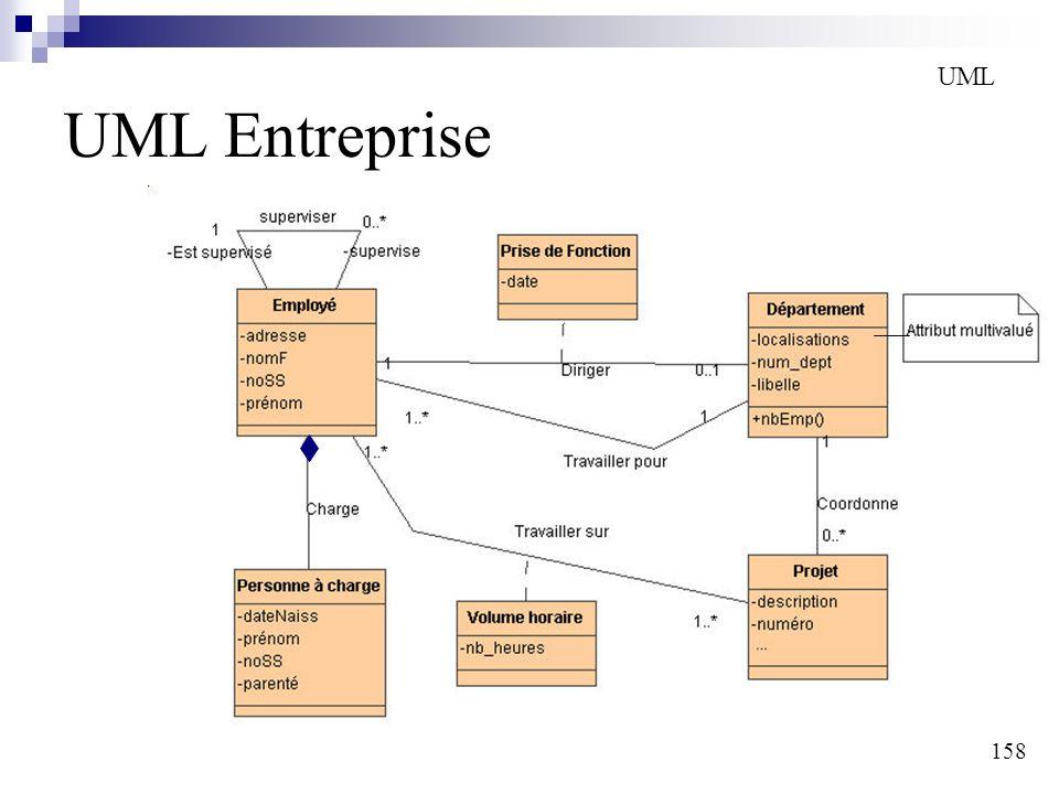 158 UML Entreprise UML