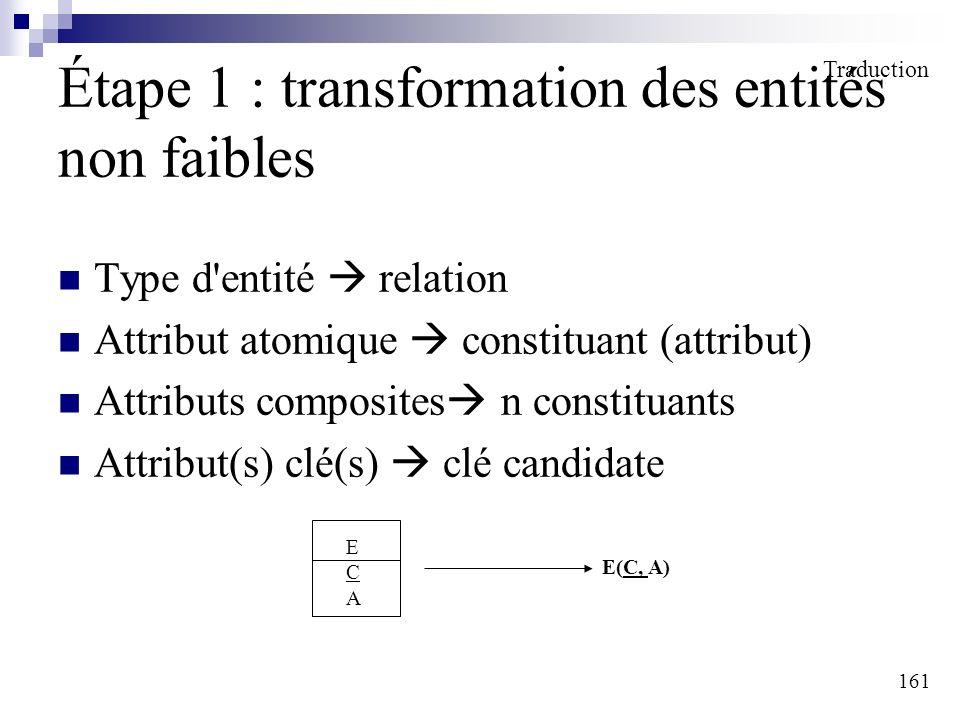 161 Étape 1 : transformation des entités non faibles Type d'entité relation Attribut atomique constituant (attribut) Attributs composites n constituan