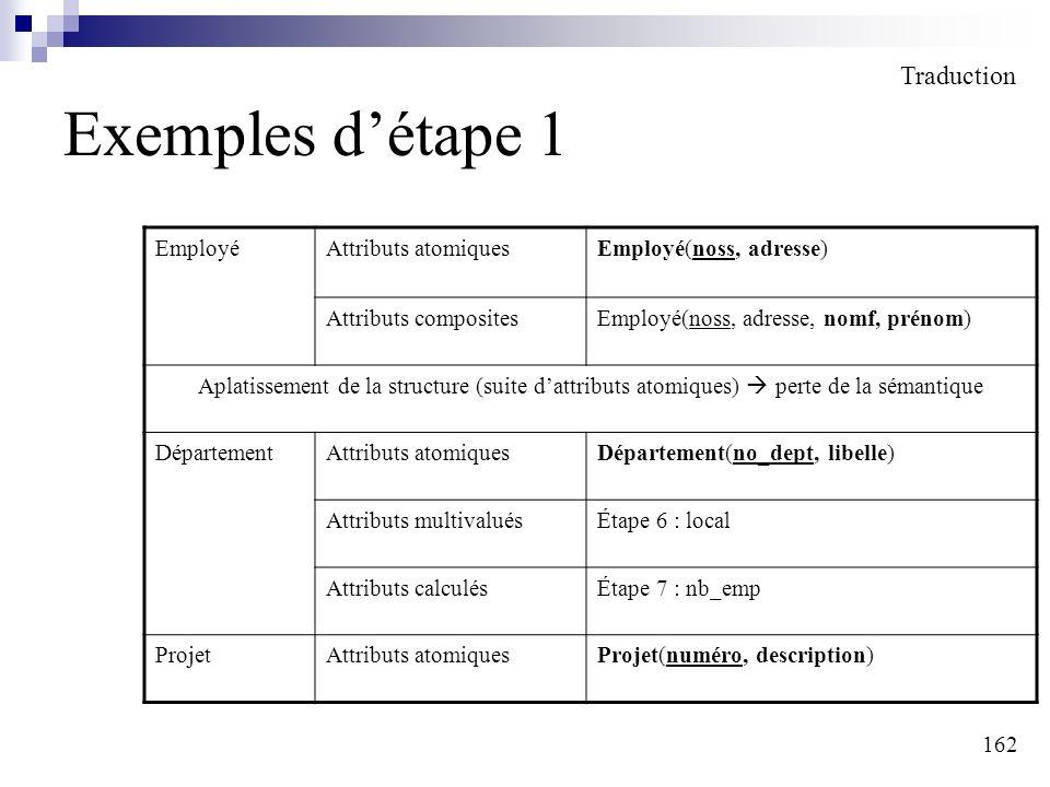 162 Exemples détape 1 Traduction EmployéAttributs atomiquesEmployé(noss, adresse) Attributs compositesEmployé(noss, adresse, nomf, prénom) Aplatisseme