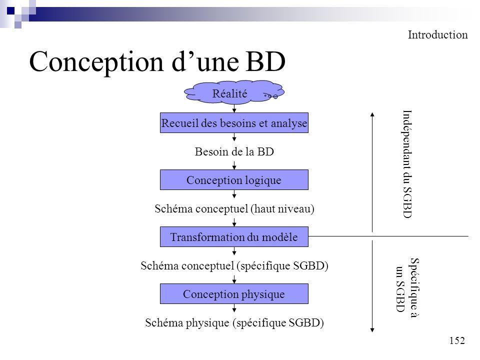 152 Conception dune BD Introduction Réalité Recueil des besoins et analyse Besoin de la BD Conception logique Schéma conceptuel (haut niveau) Transfor