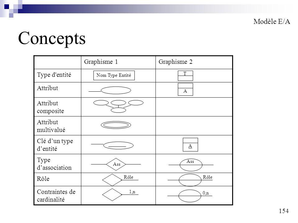 154 Concepts Modèle E/A Graphisme 1Graphisme 2 Type d'entité Attribut Attribut composite Attribut multivalué Clé dun type dentité Type dassociation Rô