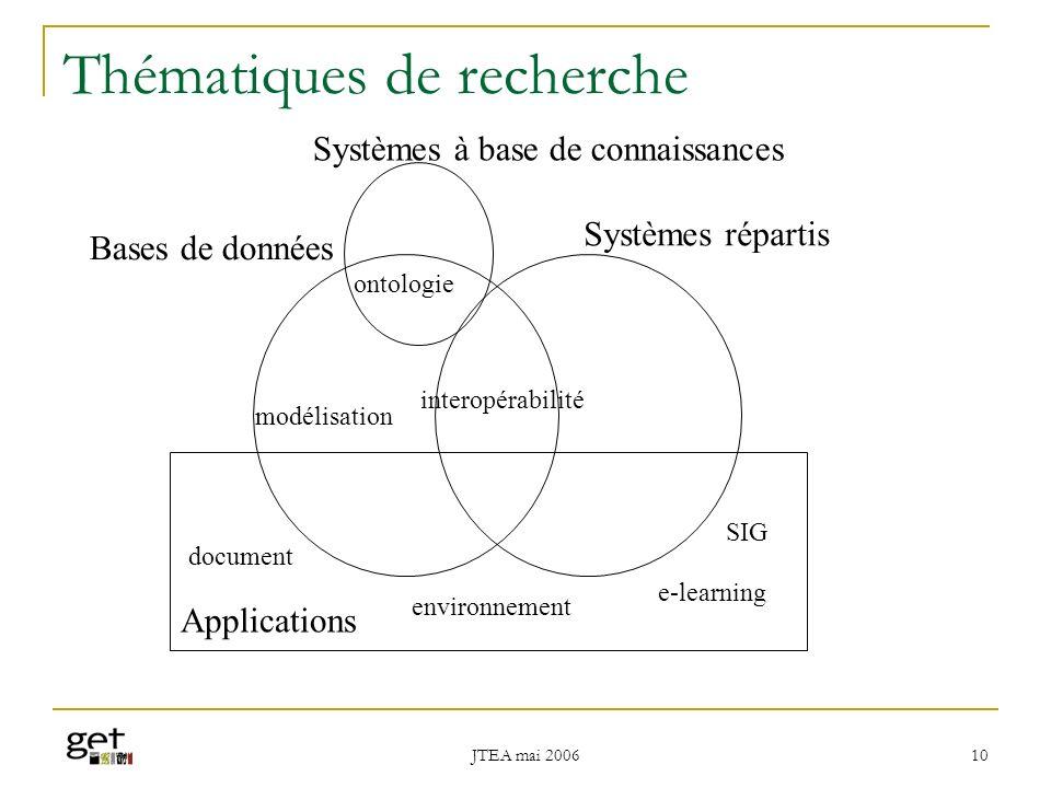 JTEA mai 2006 11 Environnements numériques de contenus pédagogiques