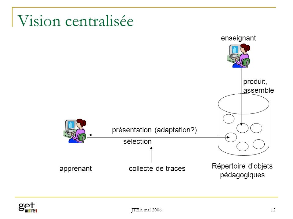 JTEA mai 2006 13 Exemples INT : cours.int-evry.fr/index.php MIT : ocw.mit.edu La plupart des universités