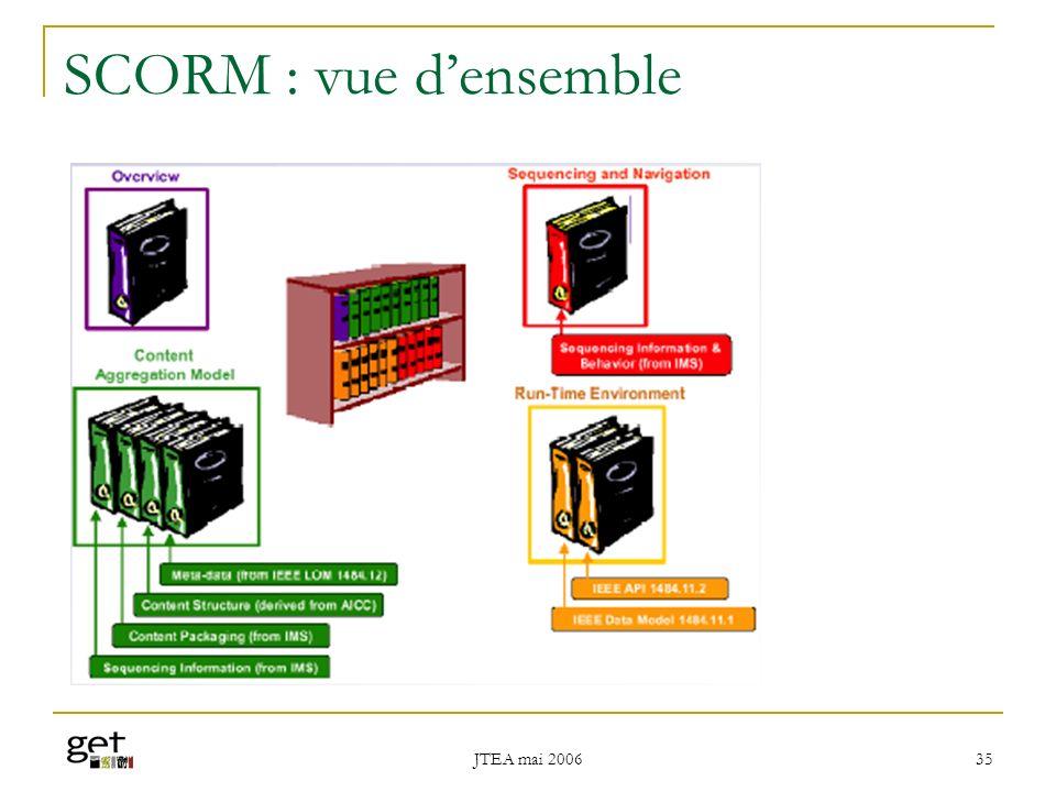 JTEA mai 2006 36 SCORM Proposition : the Content Aggregation Model