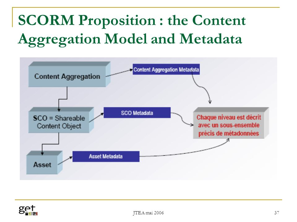 JTEA mai 2006 37 SCORM Proposition : the Content Aggregation Model and Metadata
