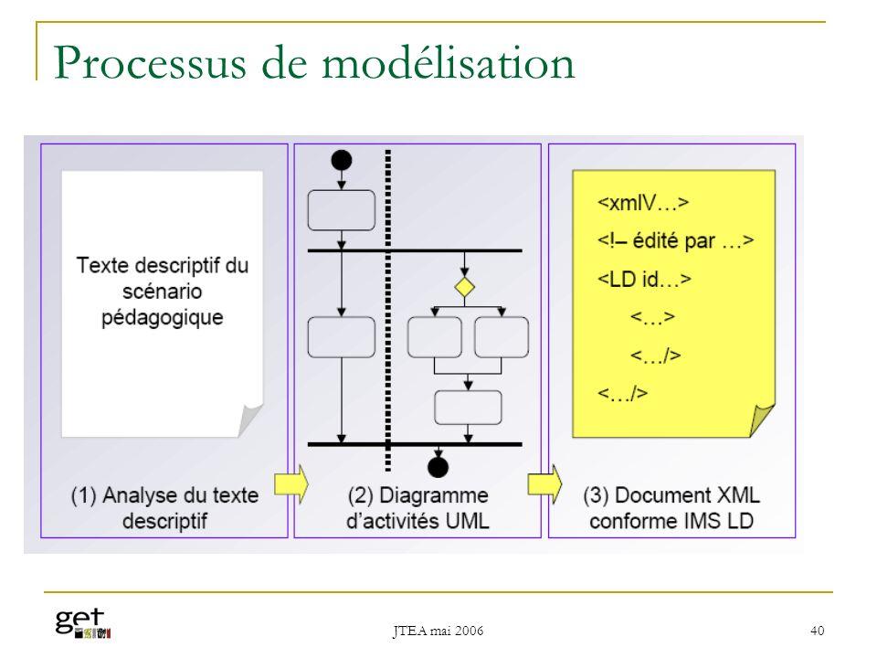 JTEA mai 2006 41 Structure XML décrivant une situation dapprentissage