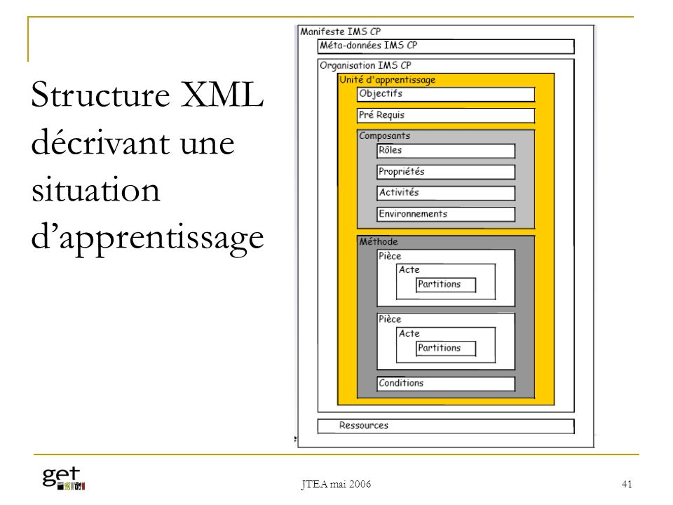 JTEA mai 2006 41 Structure XML décrivant une situation dapprentissage