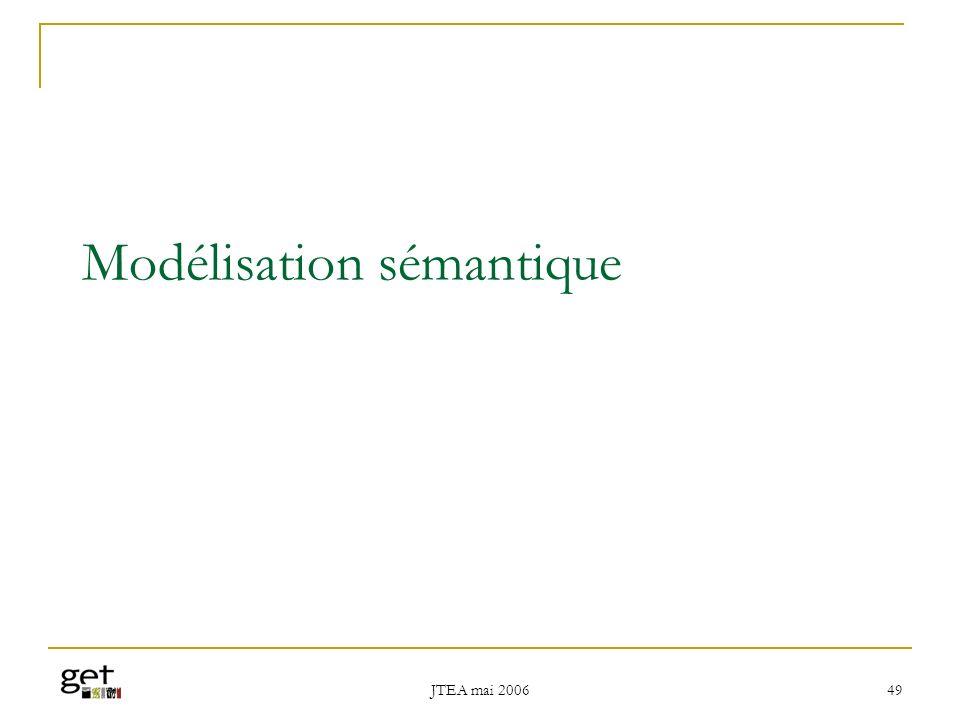 JTEA mai 2006 50 Modèle de domaine Apprenant Modèle de Domaine Ressource Méta-données contraste étend Informatique Bases de Données BD Relationnelle BD Relationnelle Objet Algèbre Relationnelle Calcul Relationnel Programmation P.