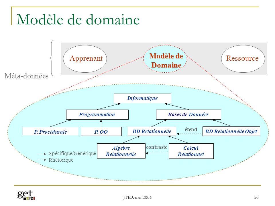 JTEA mai 2006 51 Modèle Apprenant Apprenant Modèle de Domaine Composant Connaissance Méta-données - BD, introduction, élevé - BDR, définition, faible - POO, introduction, faible.