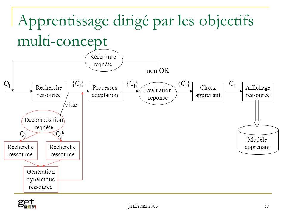 JTEA mai 2006 60 Conclusion et perspectives de recherche