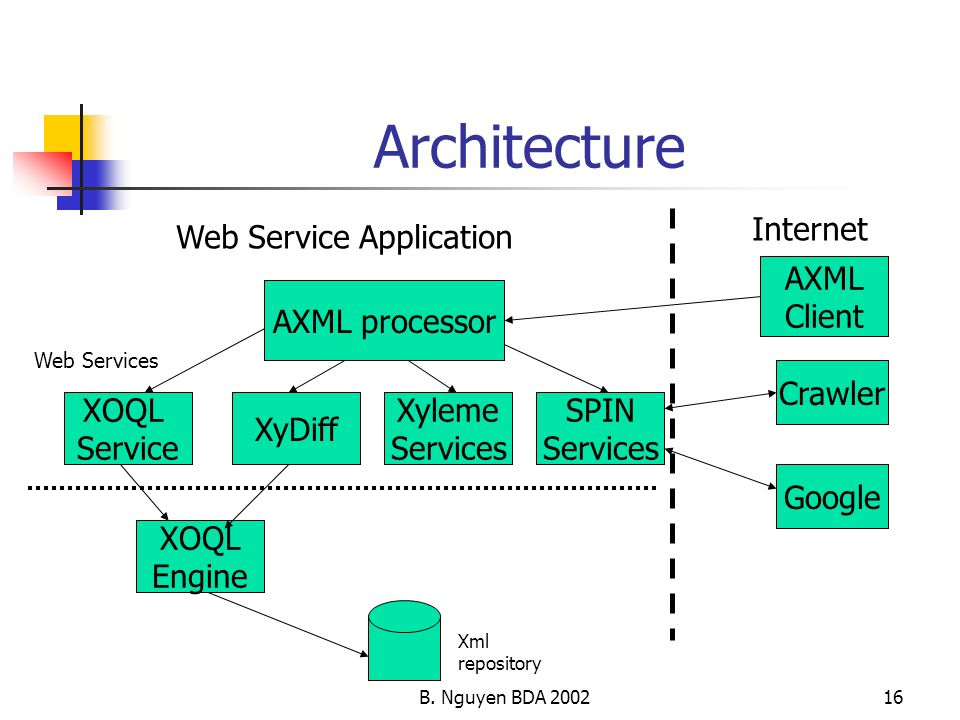 B. Nguyen BDA 200216 Architecture AXML processor XOQL Engine XOQL Service XyDiff Xyleme Services SPIN Services Web Service Application Internet Web Se