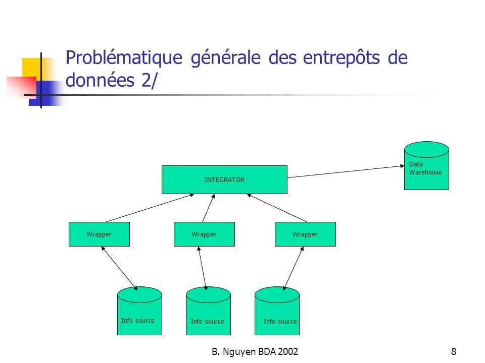 B. Nguyen BDA 20028 Problématique générale des entrepôts de données 2/ Info source Data Warehouse Wrapper INTEGRATOR