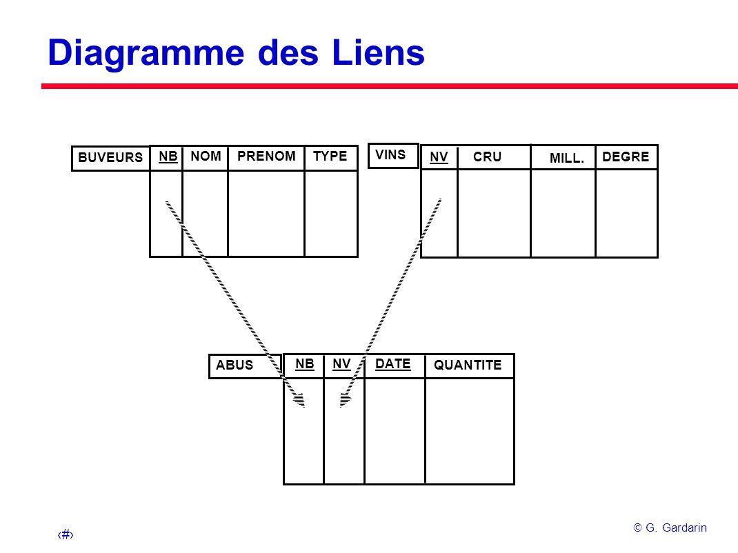 13 G. Gardarin Diagramme des Liens NBNVDATE QUANTITE ABUS NVCRU MILL. DEGRE VINS NBNOMPRENOMTYPE BUVEURS