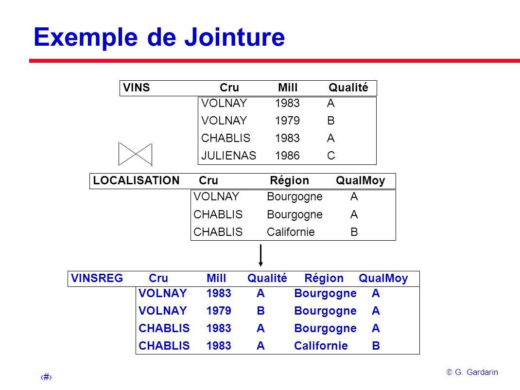 22 G. Gardarin Exemple de Jointure VINS Cru Mill Qualité VOLNAY 1983 A VOLNAY 1979 B CHABLIS 1983 A JULIENAS 1986 C LOCALISATION Cru Région QualMoy VO