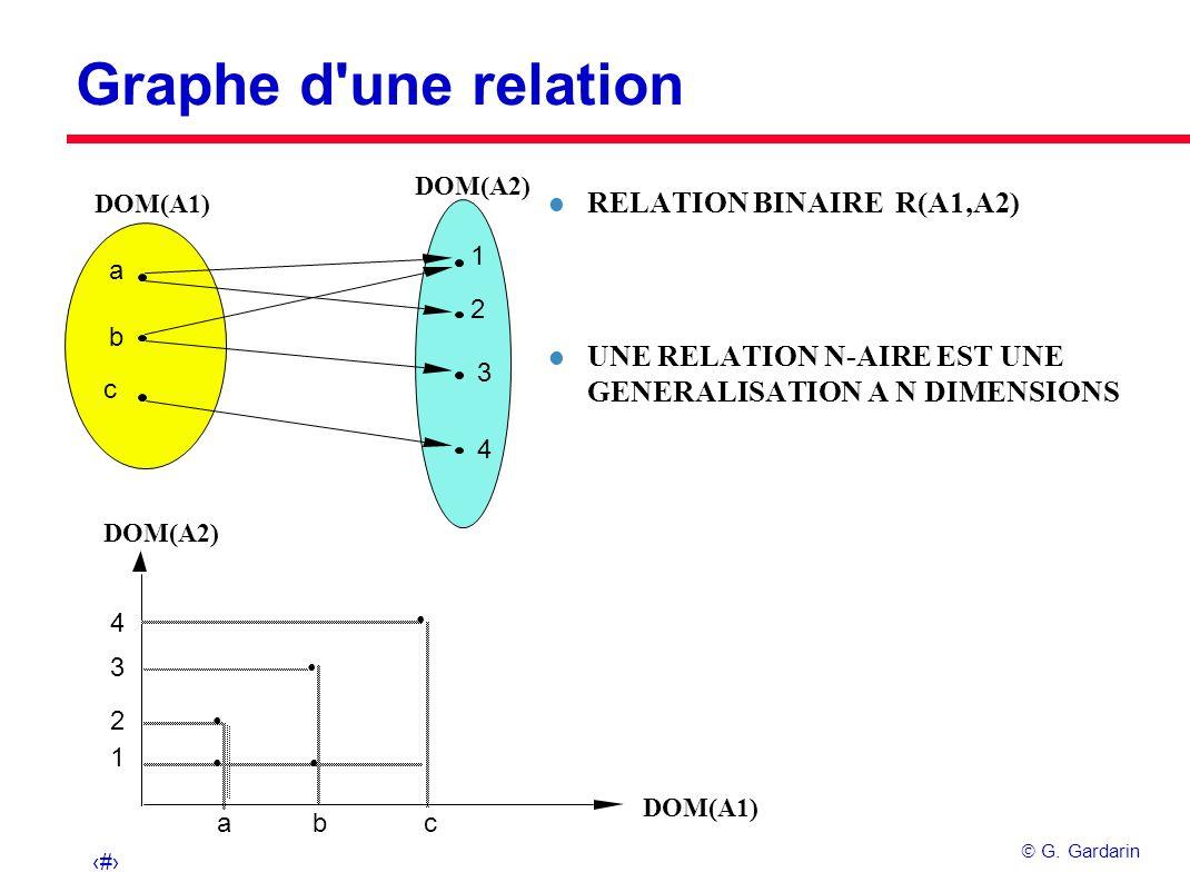 7 G. Gardarin Graphe d'une relation l RELATION BINAIRE R(A1,A2) l UNE RELATION N-AIRE EST UNE GENERALISATION A N DIMENSIONS DOM(A1) DOM(A2) DOM(A1) DO