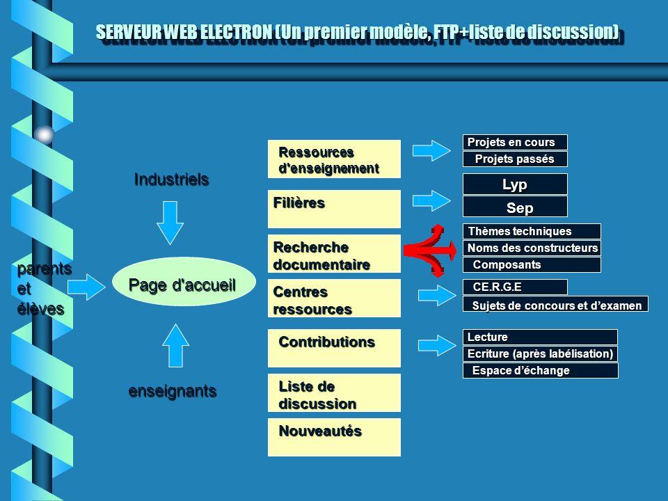 SERVEUR WEB ELECTRON (Un premier modèle, FTP+liste de discussion) Industriels parentsetélèves enseignants Page d'accueil Ressourcesd'enseignement Fili