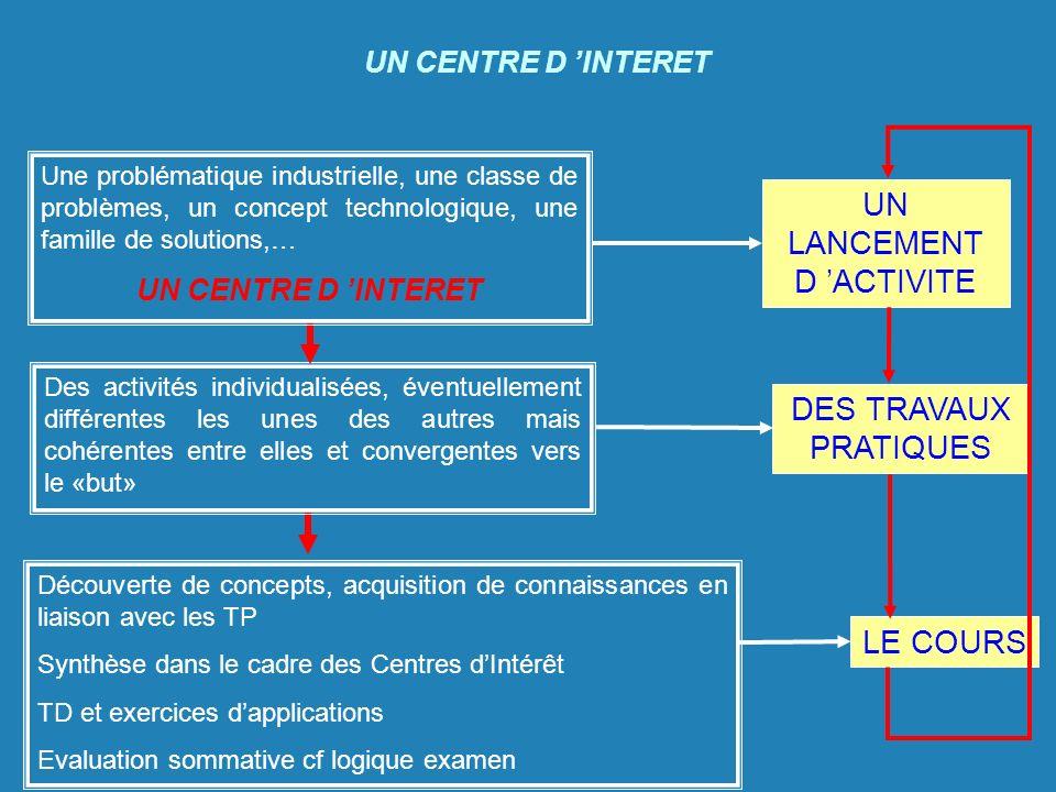 Découverte de concepts, acquisition de connaissances en liaison avec les TP Synthèse dans le cadre des Centres dIntérêt TD et exercices dapplications