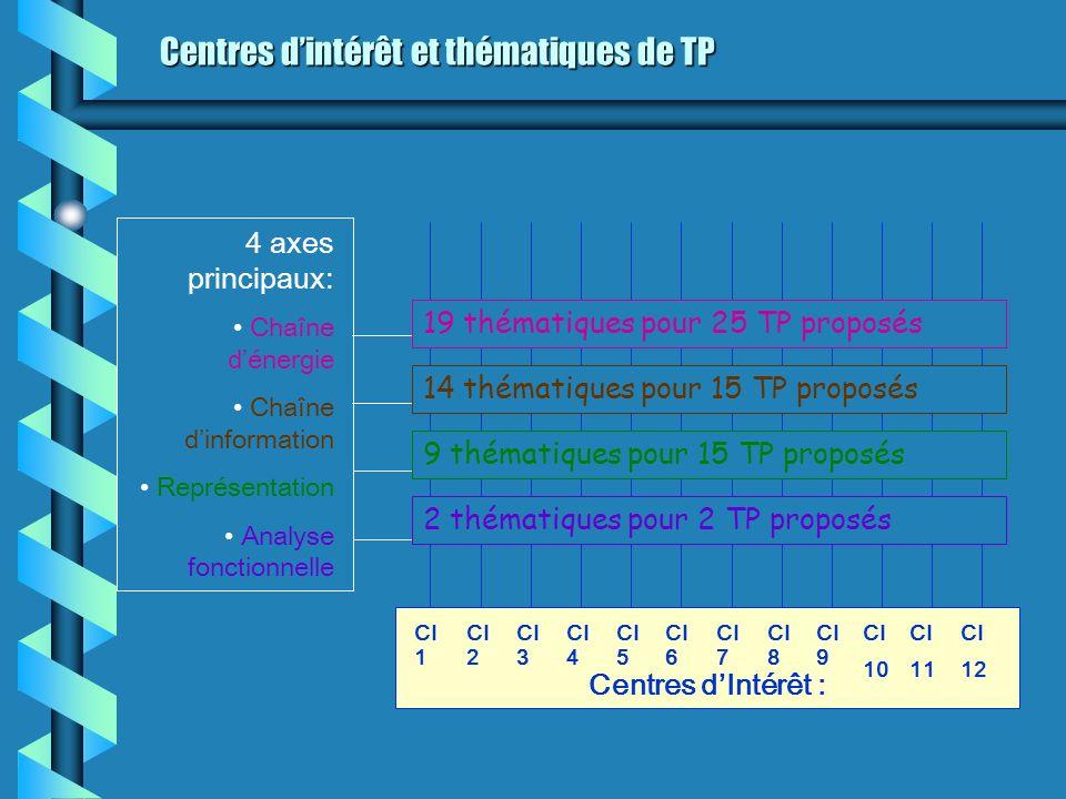 Centres dintérêt et thématiques de TP Centres dintérêt et thématiques de TP 4 axes principaux: Chaîne dénergie Chaîne dinformation Représentation Anal