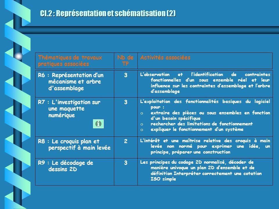CI.2 : Représentation et schématisation (2) Activités associéesNb de TP Thématiques de travaux pratiques associées Les principes du codage 2D normalis