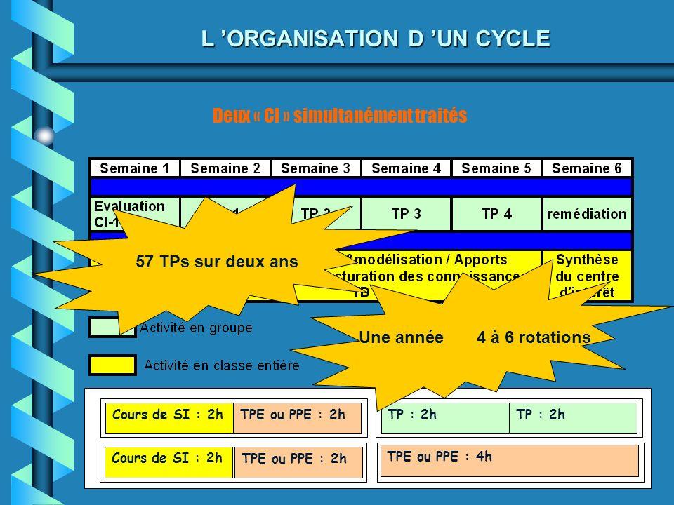 L ORGANISATION D UN CYCLE Deux « CI » simultanément traités Cours de SI : 2hTPE ou PPE : 2hTP : 2h TPE ou PPE : 4h Cours de SI : 2h TPE ou PPE : 2h Un