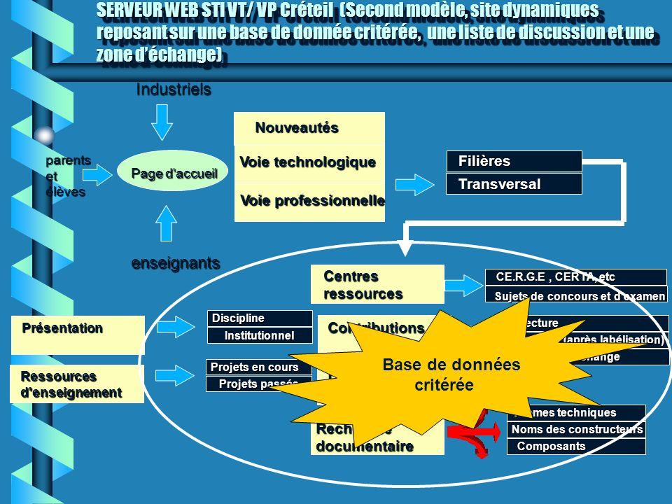 SERVEUR WEB STI VT/ VP Créteil (Second modèle, site dynamiques reposant sur une base de donnée critérée, une liste de discussion et une zone déchange)