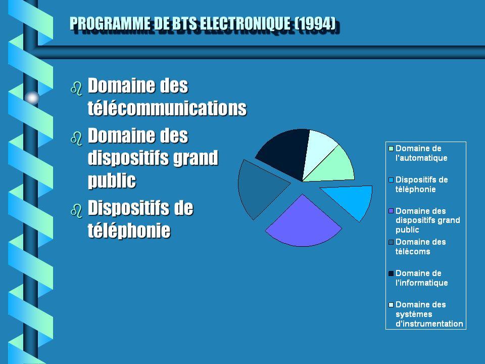 PROGRAMME DE BTS ELECTRONIQUE (1994) b Domaine des télécommunications b Domaine des dispositifs grand public b Dispositifs de téléphonie