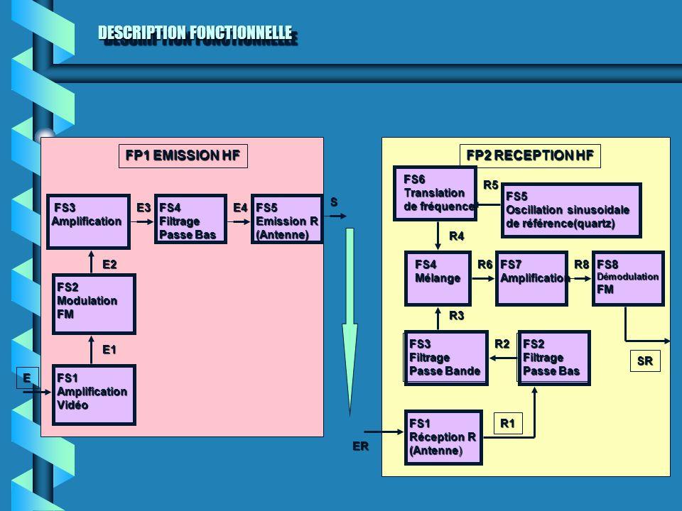 DESCRIPTION FONCTIONNELLE FS1AmplificationVidéo FS2ModulationFM FS3 FS3AmplificationFS4Filtrage Passe Bas FS5 Emission R (Antenne) E1 E2 E3 E FP1 EMIS