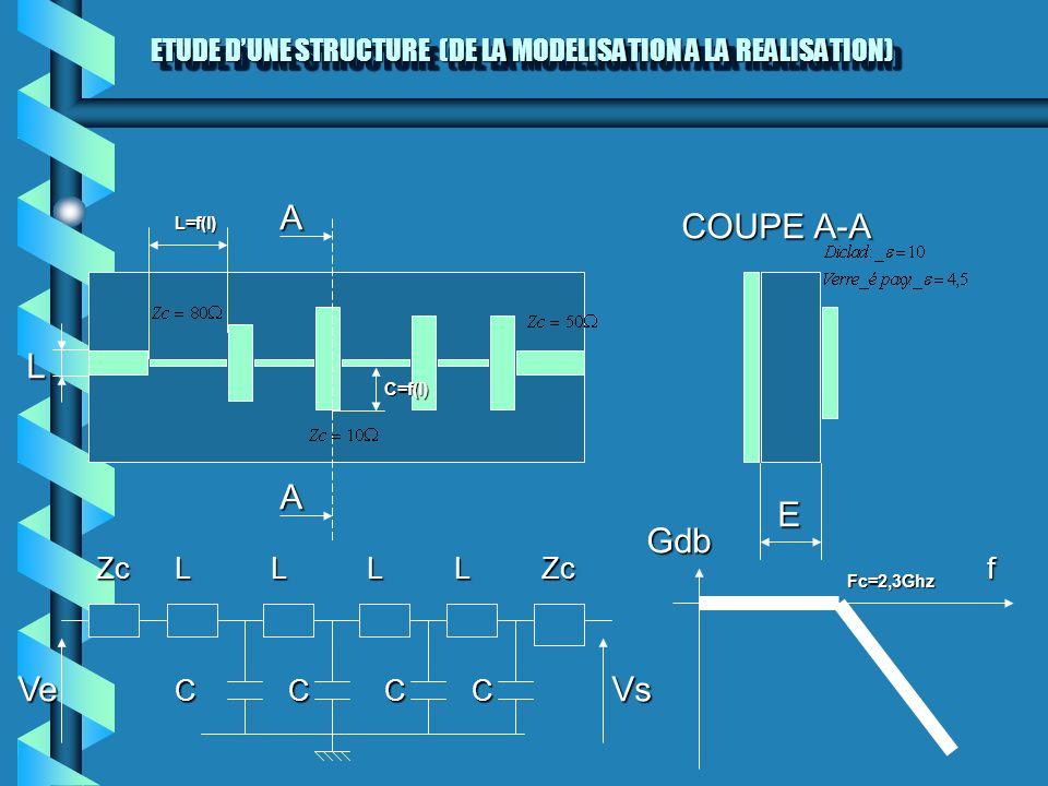 ETUDE DUNE STRUCTURE (DE LA MODELISATION A LA REALISATION) L A A COUPE A-A E ZcZcLLL CCC f Gdb VeVs Fc=2,3Ghz L C L=f(l) C=f(l)