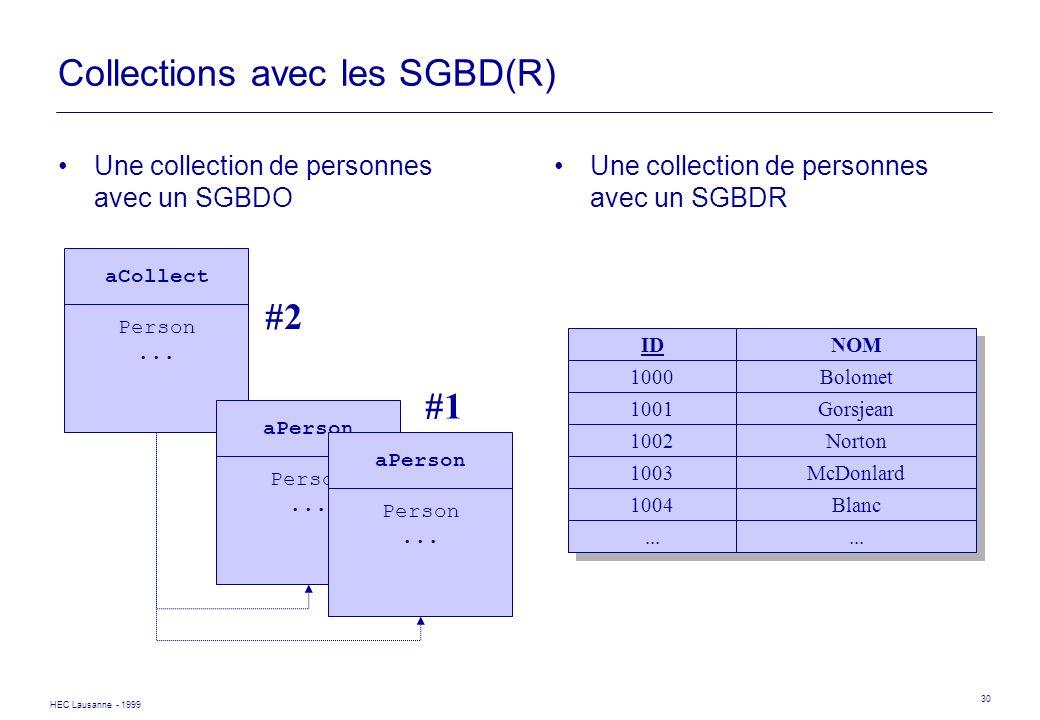 HEC Lausanne - 1999 30 Collections avec les SGBD(R) Une collection de personnes avec un SGBDO Une collection de personnes avec un SGBDR IDNOM 1000Bolo